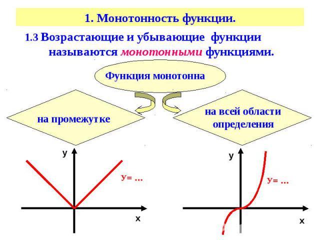 1. Монотонность функции. 1.3 Возрастающие и убывающие функции называются монотонными функциями.