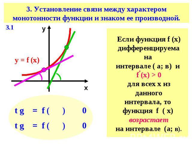 3. Установление связи между характером монотонности функции и знаком ее производной.Если функция f (х)дифференцируема на интервале ( а; в) и f (х) > 0для всех х из данногоинтервала, то функция f ( х) возрастаетна интервале (а; в).