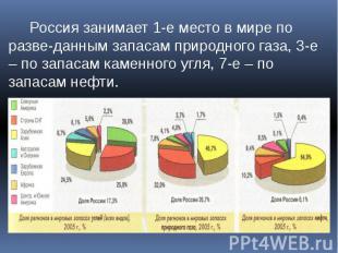 Россия занимает 1-е место в мире по разве-данным запасам природного газа, 3-е –