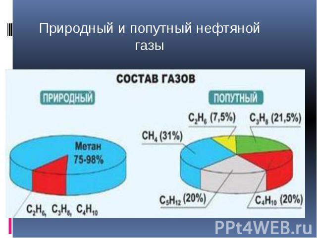 Природный и попутный нефтяной газы