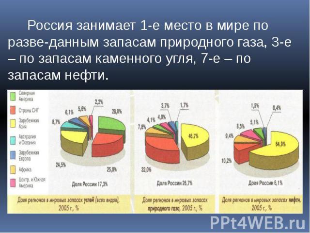 Россия занимает 1-е место в мире по разве-данным запасам природного газа, 3-е – по запасам каменного угля, 7-е – по запасам нефти.