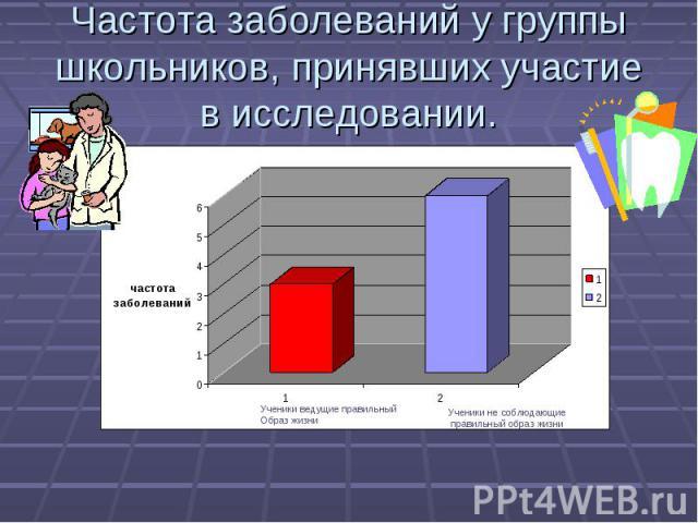 Частота заболеваний у группы школьников, принявших участие в исследовании.