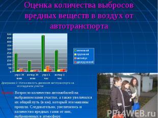 Оценка количества выбросов вредных веществ в воздух от автотранспортаВывод: Возр