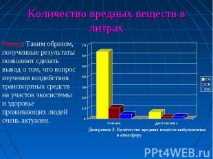 Количество вредных веществ в литрахВывод: Таким образом, полученные результаты п