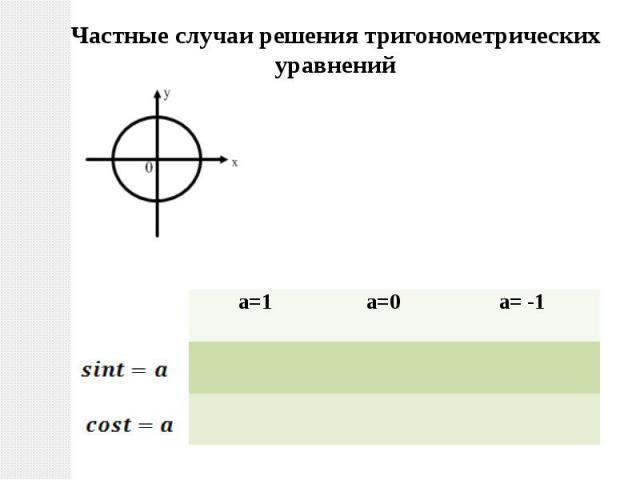Частные случаи решения тригонометрических уравнений