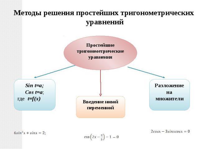 Методы решения простейших тригонометрических уравнений