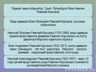Первый вице-губернатор Санкт- Петербурга Яков Никитич Римский-КорсаковВице-адмир