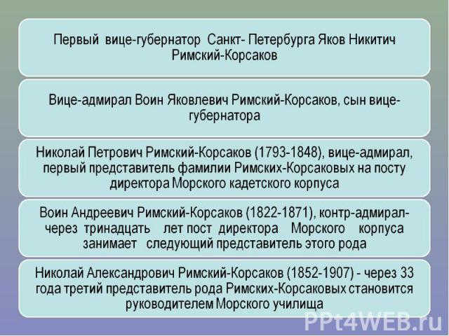 Первый вице-губернатор Санкт- Петербурга Яков Никитич Римский-КорсаковВице-адмирал Воин Яковлевич Римский-Корсаков, сын вице-губернатораНиколай Петрович Римский-Корсаков (1793-1848), вице-адмирал, первый представитель фамилии Римских-Корсаковых на п…