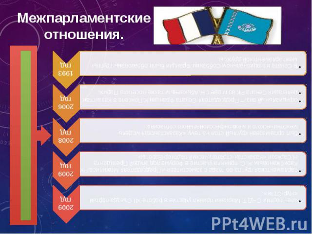 Межпарламентские отношения.