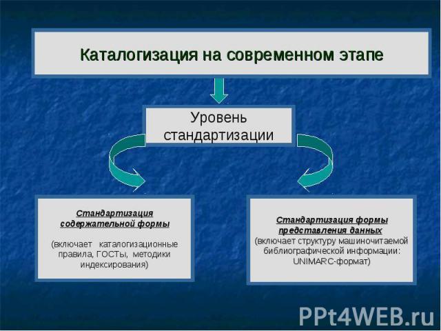 Каталогизация на современном этапе Уровень стандартизации Стандартизация содержательной формы (включает каталогизационные правила, ГОСТы, методики индексирования) Стандартизация формы представления данных (включает структуру машиночитаемой библиогра…