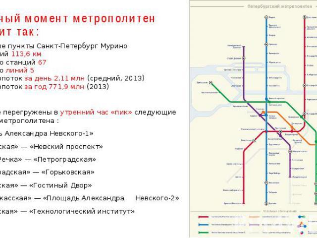 На данный момент метрополитен выглядит так: Населённые пункты Санкт-Петербург Мурино Длина линий 113,6 км Количество станций 67 Количество линий 5 Пассажиропоток за день 2,11 млн (средний, 2013) Пассажиропоток за год 771,9 млн (2013) Наиболее перегр…