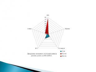 . Диаграммы жизненного пути выпускников детских домов за 2000-2008 гг.