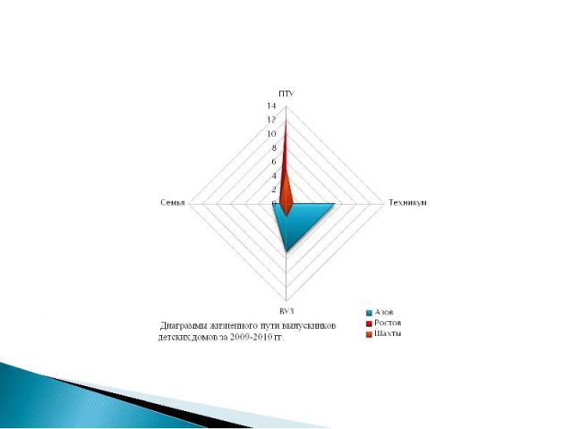 Диаграммы жизненного пути выпускников детских домов за 2009-2010 гг.