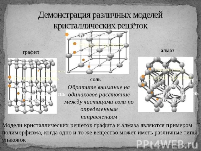 Демонстрация различных моделей кристаллических решёток