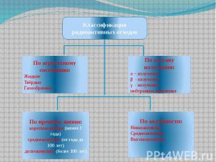 По агрегатному состоянию: Жидкие Твёрдые Газообразные По составу излучения: α –