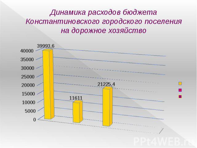 Динамика расходов бюджета Константиновского городского поселения на дорожное хозяйство