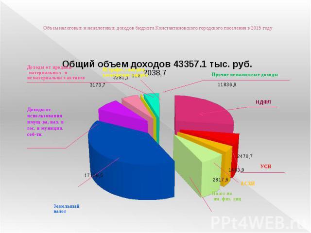 Объем налоговых и неналоговых доходов бюджета Константиновского городского поселения в 2015 году
