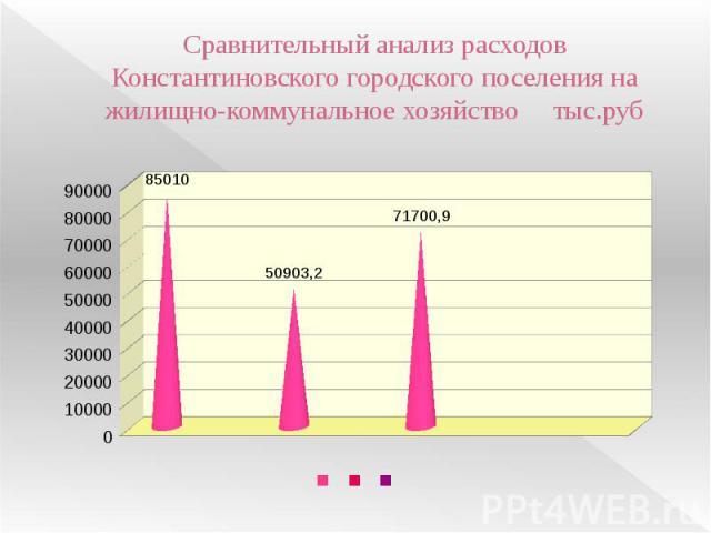 Сравнительный анализ расходов Константиновского городского поселения на жилищно-коммунальное хозяйство тыс.руб