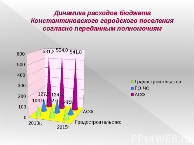 Динамика расходов бюджета Константиновского городского поселения согласно переданным полномочиям