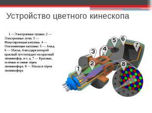Устройство цветного кинескопа 1 —Электронные пушки. 2— Электронные лучи. 3— Фо