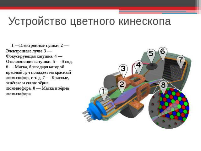 Устройство цветного кинескопа 1 —Электронные пушки. 2— Электронные лучи. 3— Фокусирующая катушка. 4— Отклоняющие катушки. 5— Анод. 6— Маска, благодаря которой красный луч попадает на красный люминофор, ит.д. 7— Красные, зелёные и синие зёрна…