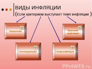 ВИДЫ ИНФЛЯЦИИ (Если критерием выступает темп инфляции )
