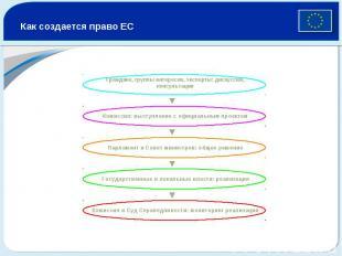 Как создается право ЕС Граждане, группы интересов, эксперты: дискуссии, консульт