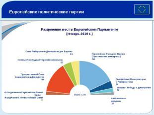 Европейские политические партии Разделение мест в Европейском Парламенте (январь