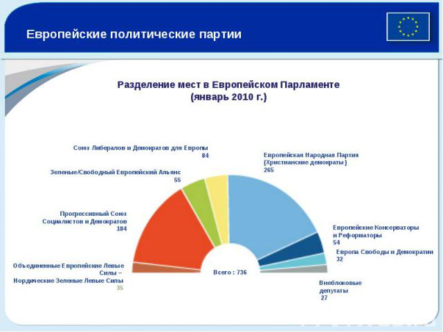 Европейские политические партии Разделение мест в Европейском Парламенте (январь 2010 г.)