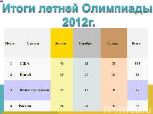 Итоги летней Олимпиады 2012г.