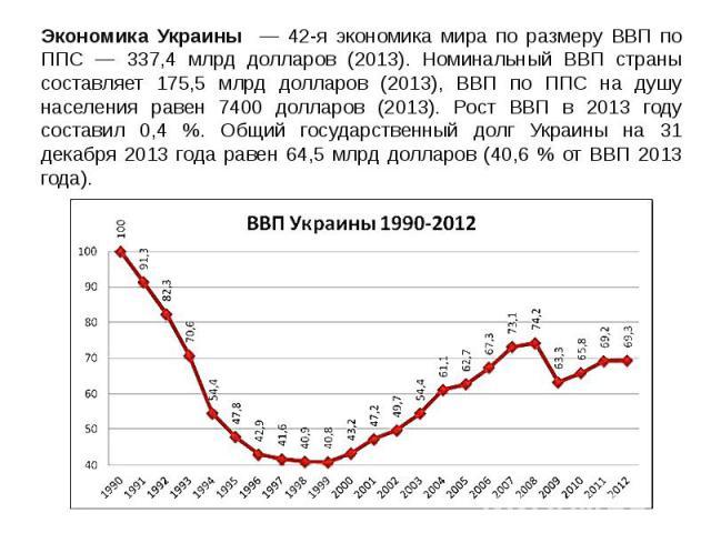 Экономика Украины — 42-я экономика мира по размеру ВВП по ППС — 337,4 млрд долларов (2013). Номинальный ВВП страны составляет 175,5 млрд долларов (2013), ВВП по ППС на душу населения равен 7400 долларов (2013). Рост ВВП в 2013 году составил 0,4 %. О…
