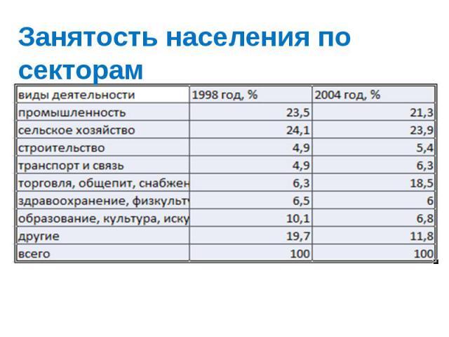 Занятость населения по секторам
