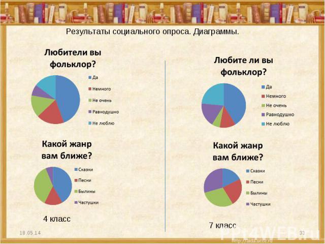 Результаты социального опроса. Диаграммы.