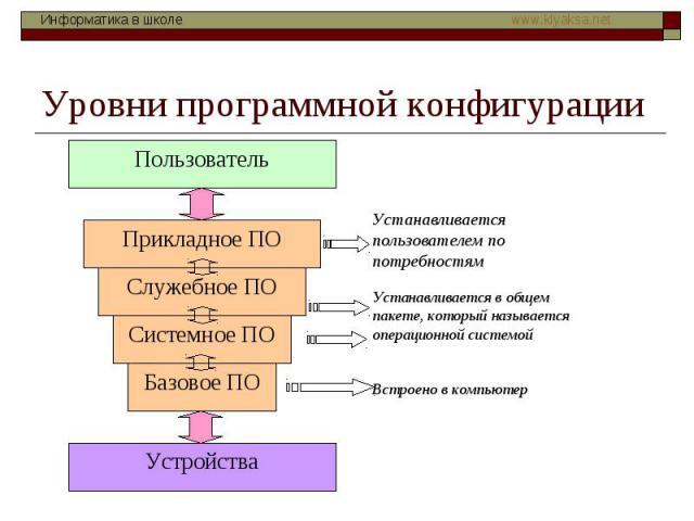 Уровни программной конфигурации