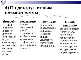 4) По деструктивным возможностям Безвред-ные не наносят никакого вреда ни пользо