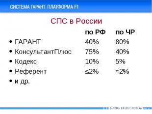 по РФ по ЧР по РФ по ЧР ГАРАНТ 40% 80% КонсультантПлюс 75% 40% Кодекс 10% 5% Реф