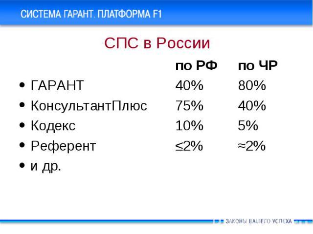 по РФ по ЧР по РФ по ЧР ГАРАНТ 40% 80% КонсультантПлюс 75% 40% Кодекс 10% 5% Референт ≤2% ≈2% и др.