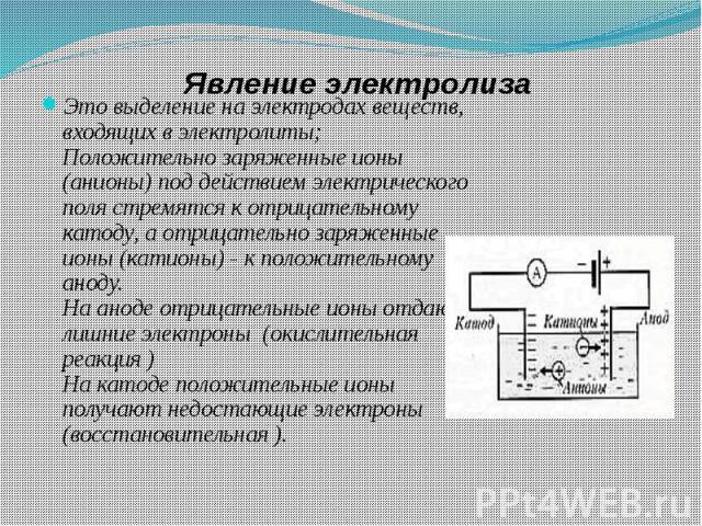 Явление электролиза