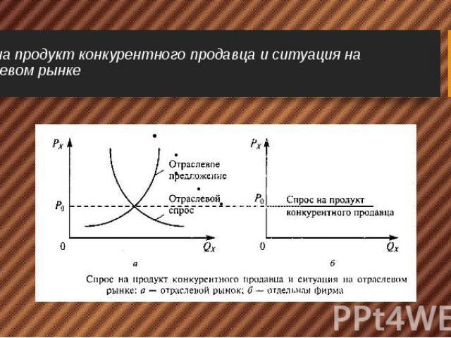 Спрос на продукт конкурентного продавца и ситуация на отраслевом рынке