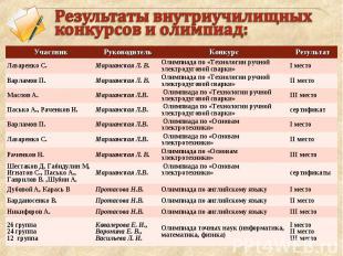 Результаты внутриучилищных конкурсов и олимпиад: