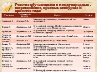Участие обучающихся в международных , всероссийских, краевых конкурсах и проекта