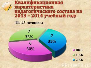 Квалификационная характеристика педагогического состава на 2013 – 2014 учебный г
