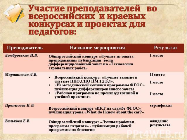 Участие преподавателей во всероссийских и краевых конкурсах и проектах для педагогов: