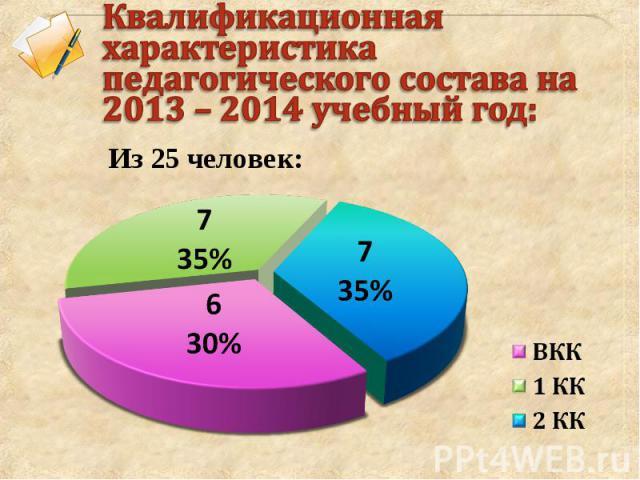 Квалификационная характеристика педагогического состава на 2013 – 2014 учебный год: