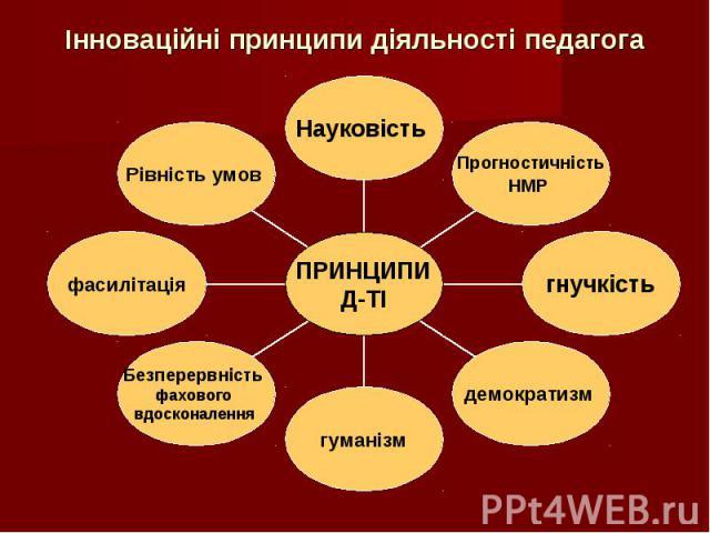 Інноваційні принципи діяльності педагога