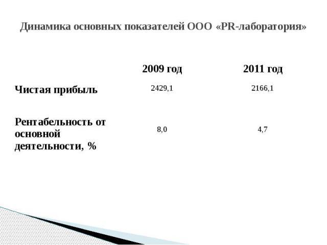 Динамика основных показателей ООО «PR-лаборатория»