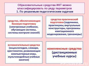 Образовательные средства ИКТ можно классифицировать по ряду параметров 1. По реш