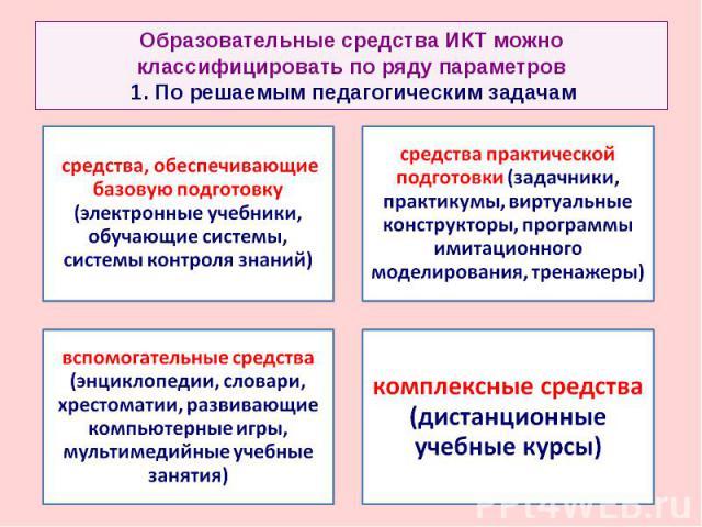 Образовательные средства ИКТ можно классифицировать по ряду параметров 1. По решаемым педагоги средства, обеспечивающие базовую подготовку (электронные учебники, обучающие системы, системы контроля знаний) ческим задачамсредства практической подгото…