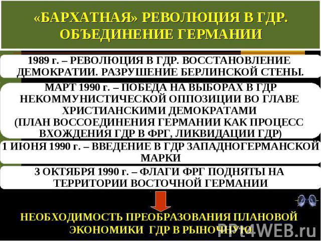 «БАРХАТНАЯ» РЕВОЛЮЦИЯ В ГДР. ОБЪЕДИНЕНИЕ ГЕРМАНИИ 1989 г. – РЕВОЛЮЦИЯ В ГДР. ВОССТАНОВЛЕНИЕ ДЕМОКРАТИИ. РАЗРУШЕНИЕ БЕРЛИНСКОЙ СТЕНЫ. МАРТ 1990 г. – ПОБЕДА НА ВЫБОРАХ В ГДР НЕКОММУНИСТИЧЕСКОЙ ОППОЗИЦИИ ВО ГЛАВЕ ХРИСТИАНСКИМИ ДЕМОКРАТАМИ (ПЛАН ВОССОЕД…