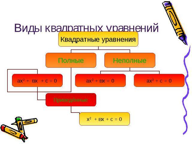 Виды квадратных уравнений